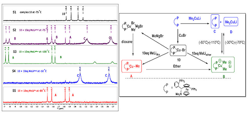 Reaction scheme and NMR spectra